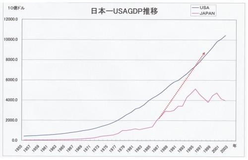 日本ーUSA GDP推移