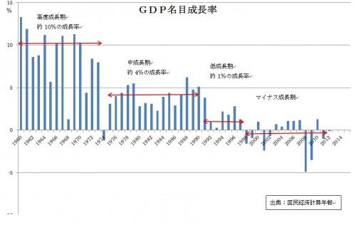 GDP名目成長率