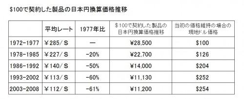 $100で契約した製品の日本円換算価格推移